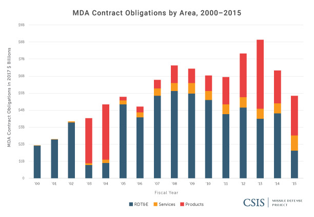 MDA Contract Obligations by Area, 2000-2015