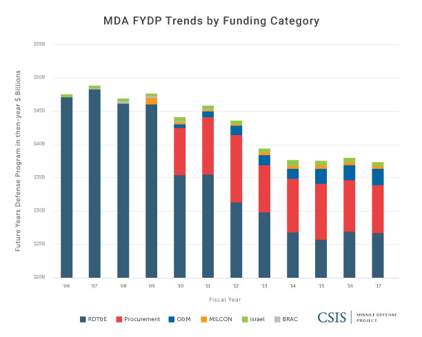 MDA FYDP Trends by Funding Category