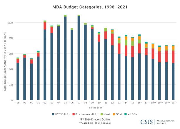 MDA Budget Categories, 1998-2021