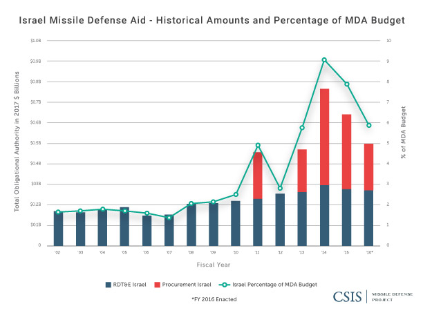 Missile Defense Aid to Israel: Historical Amounts and Percentage of MDA Budget