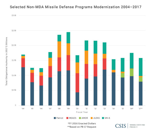 Selected Missile Defense Funding Outside MDA, 2004-2017