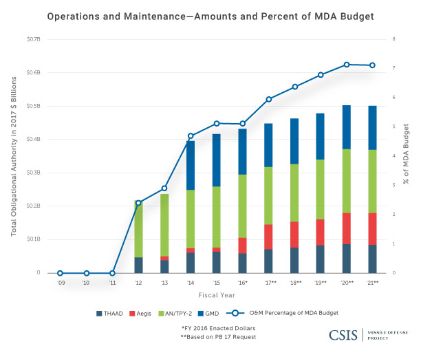 Operations and Maintenance: Amounts and Percentage of MDA Budget