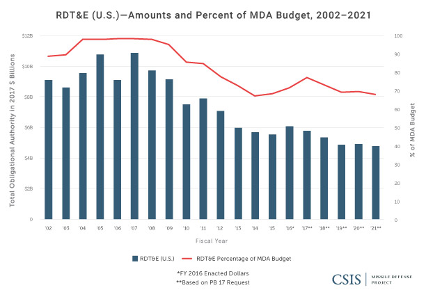 RDT&E (U.S.): Amounts and Percentage of MDA Budget, 2002-2021