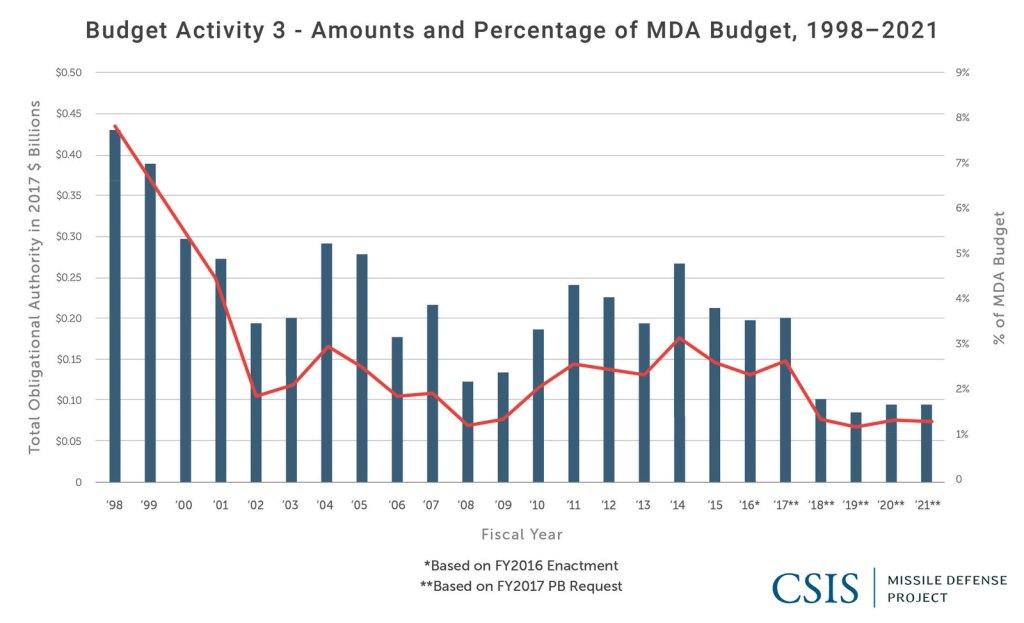 Budget Activity 3