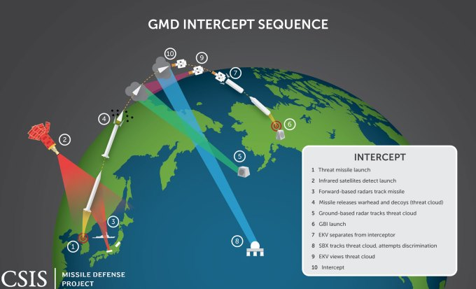 GMD Intercept Sequence