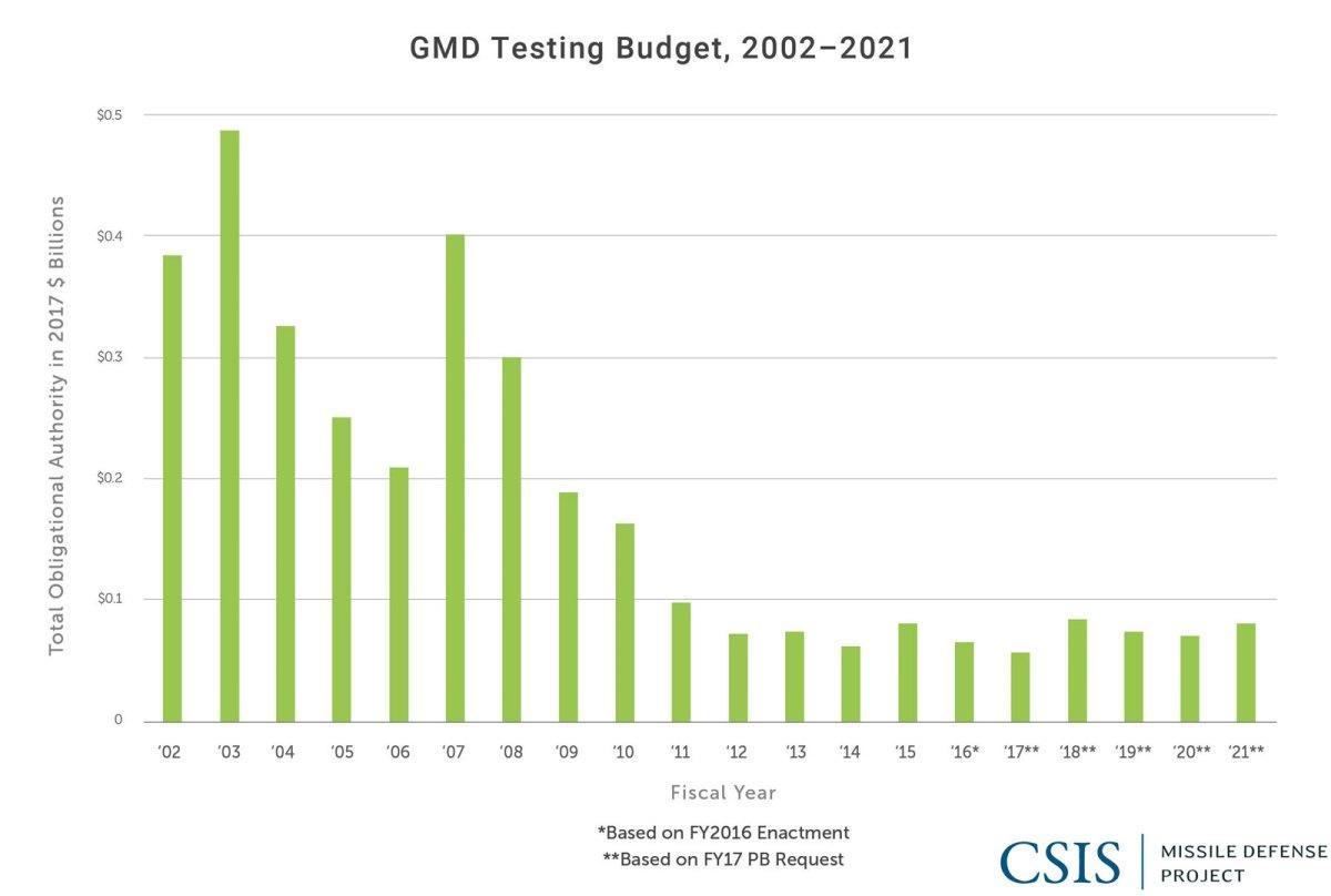 GMD Testing Budget, 2002-2021