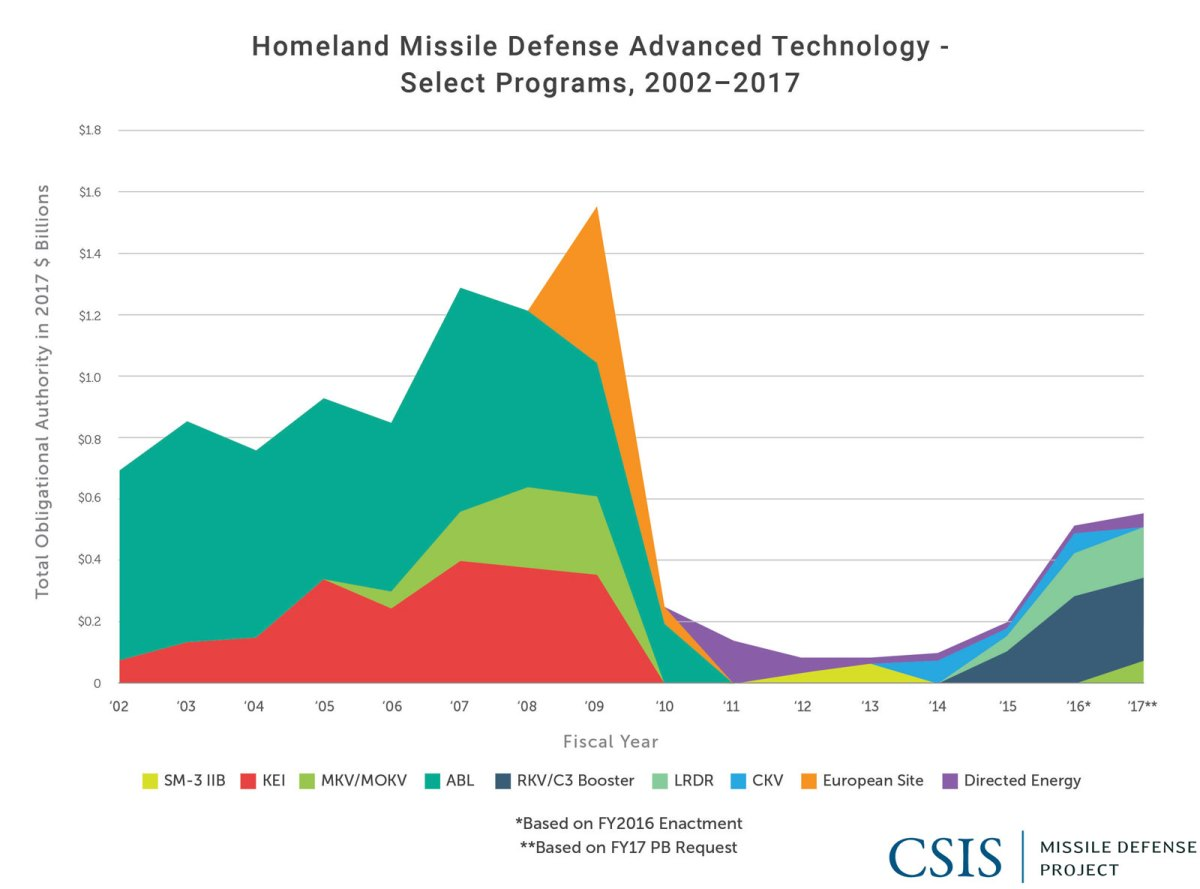 Homeland Missile Defense Advanced Technology: Select Programs, 2002-2017