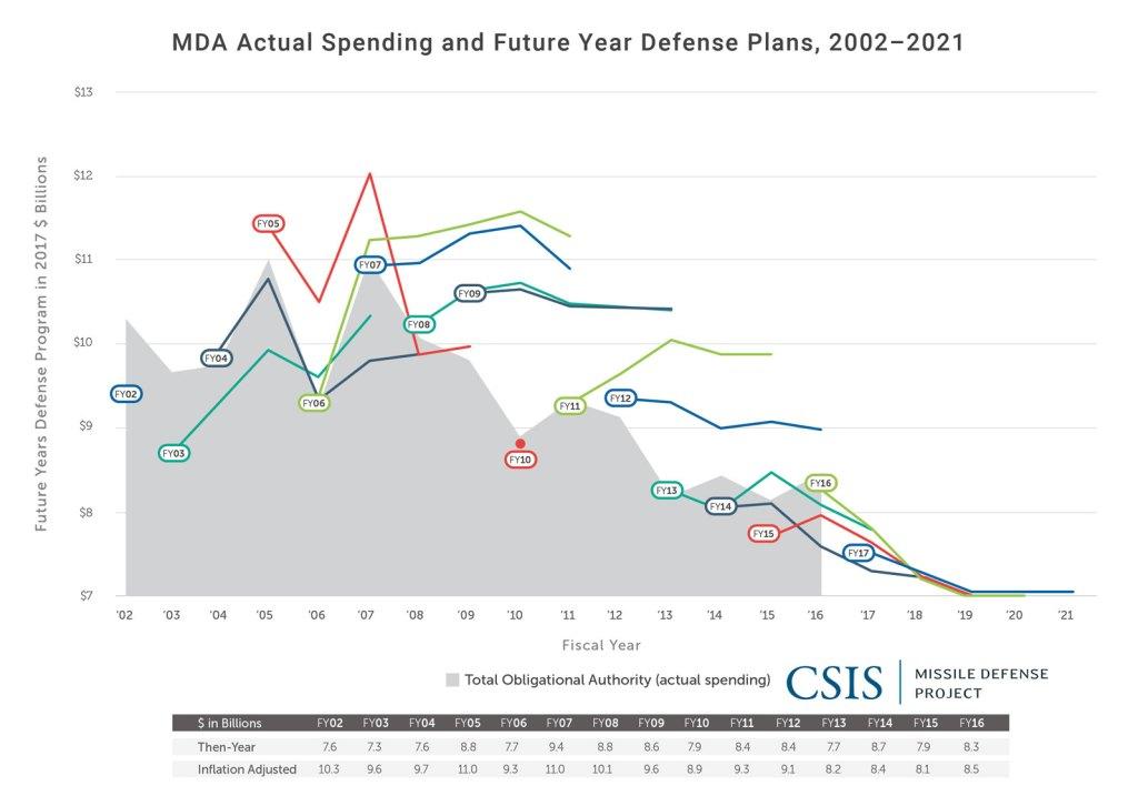 MDA Budget