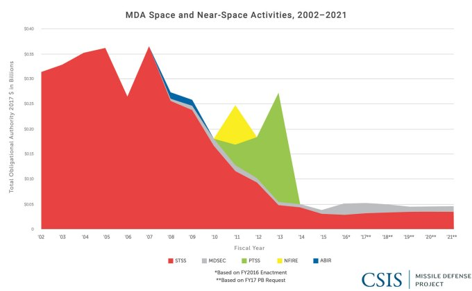 MDA Space and Near-Space Activities Total Obligational Authority