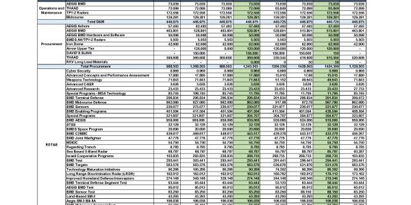 FY 2017 Missile Defense Agency Budget Tracker