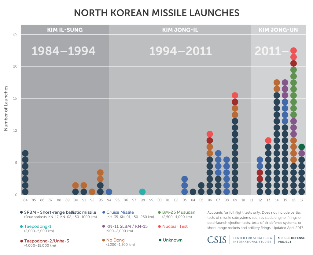 north korea missile tests
