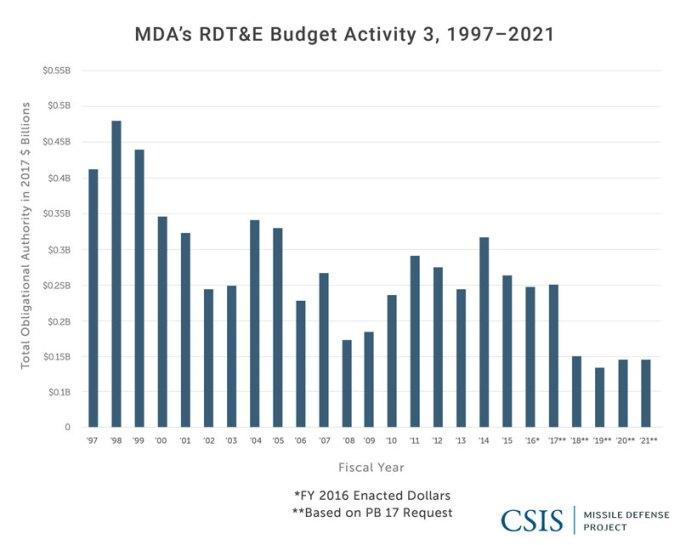 MDA's RDT&E Budget Activity 3, 1997-2021