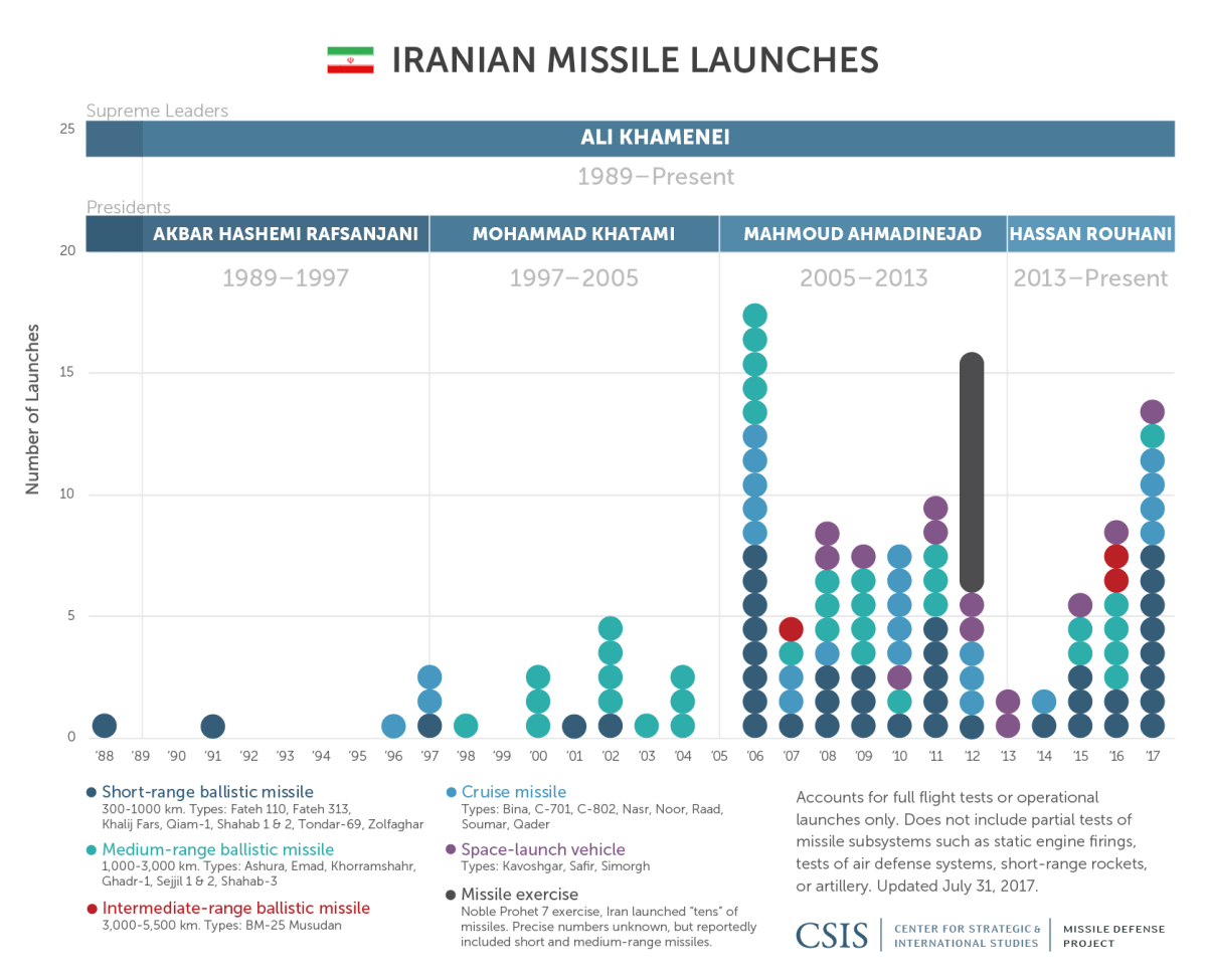 Iran Missile Launch Timeline
