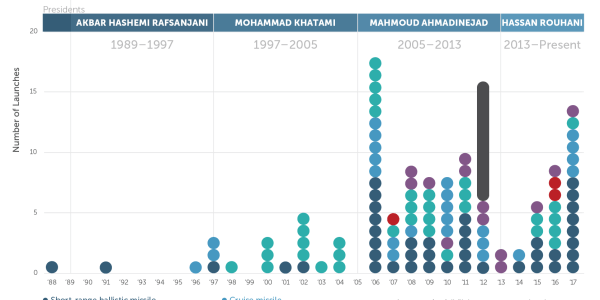 Iranian Missile Launches: 1988-Present