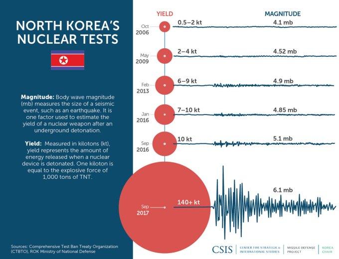 North Korean Nuclear Tests