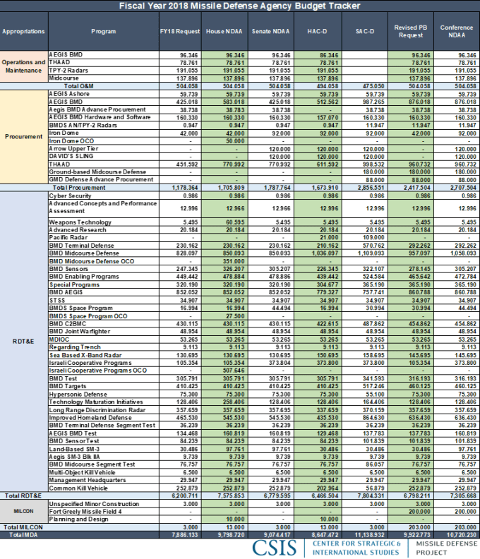MDA Budget Tracker