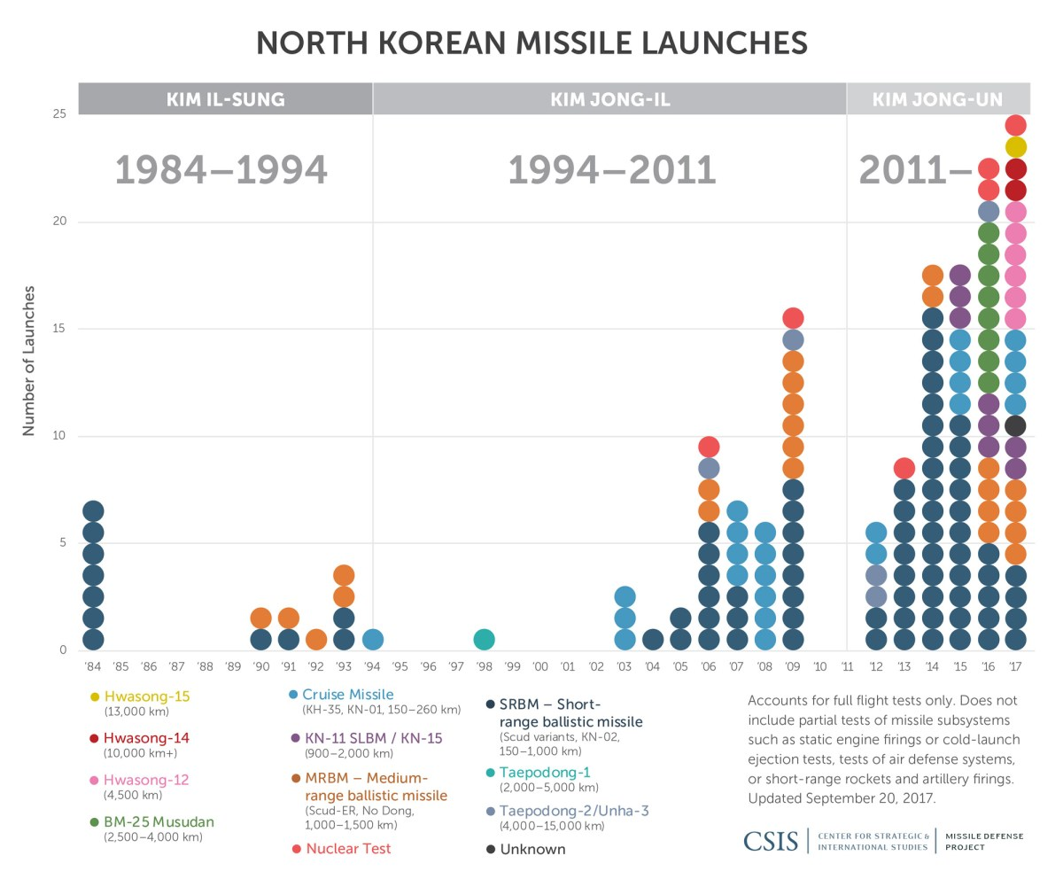North Korea Missile Testing Chart
