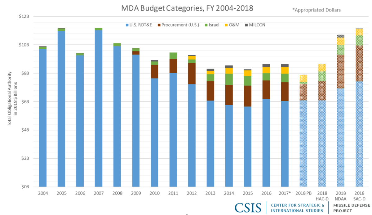 MDA Budget Categories, FY 2004-2018