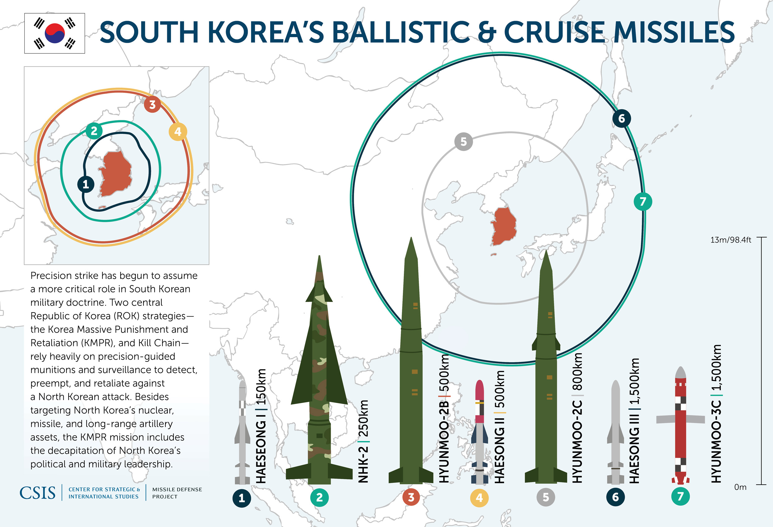 Missiles of South Korea | Missile Threat