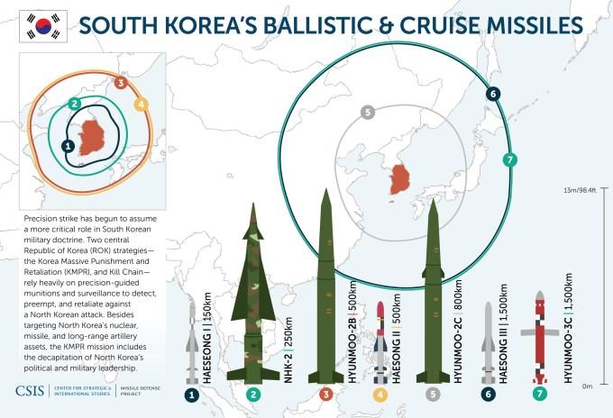 South Korean ROK Missiles