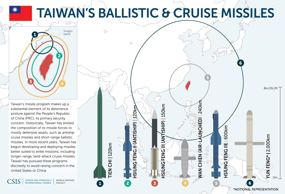 Taiwan missiles