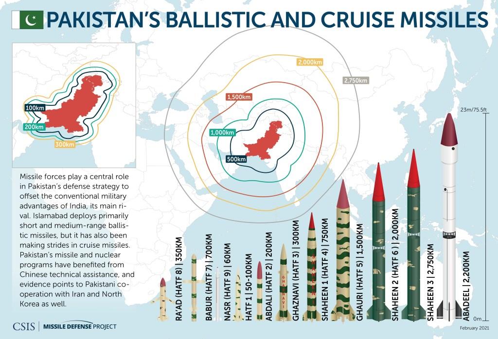 Pakistan missiles