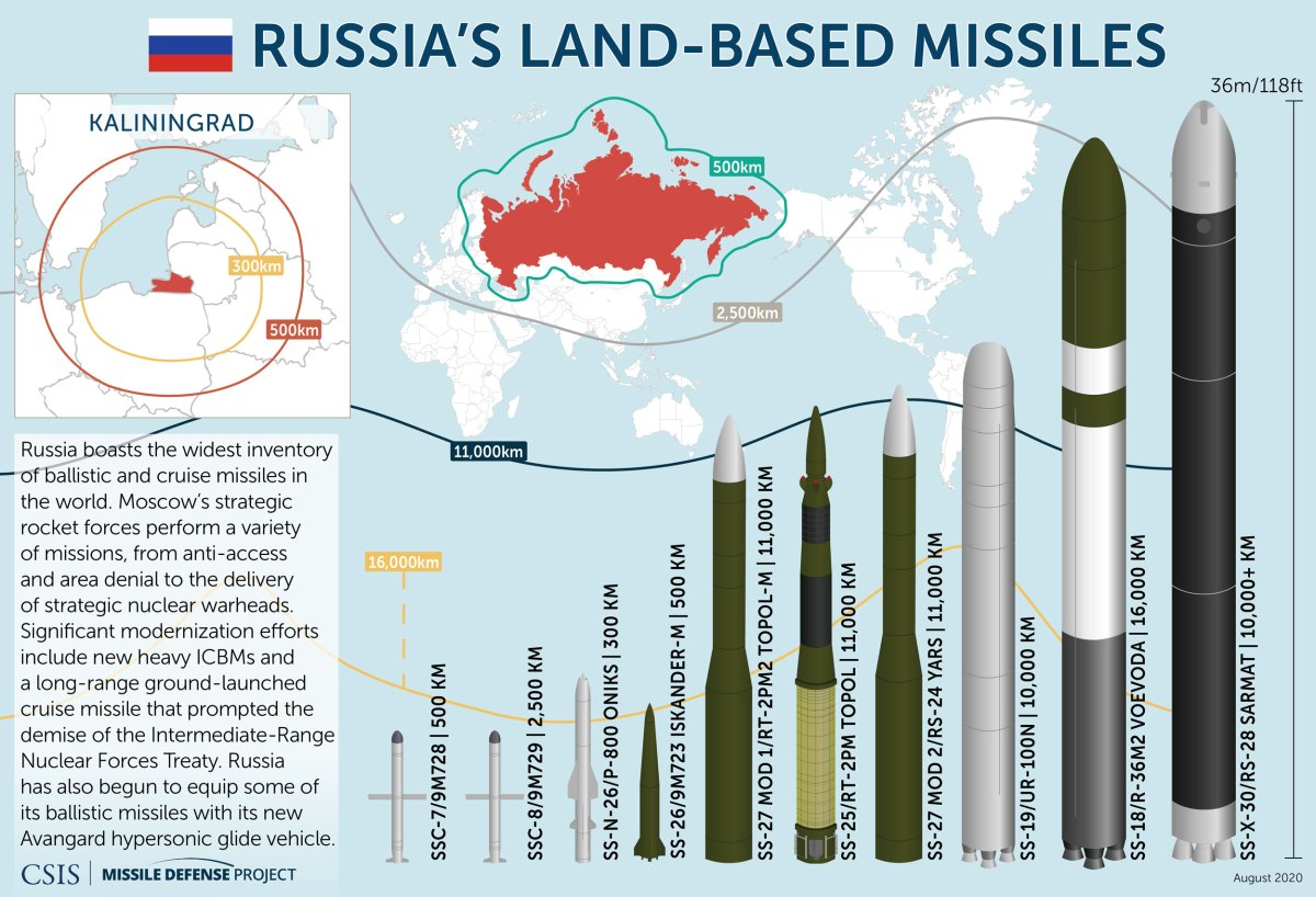Missiles of Russia