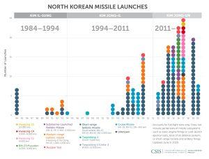 North Korea's Ballistic Missiles