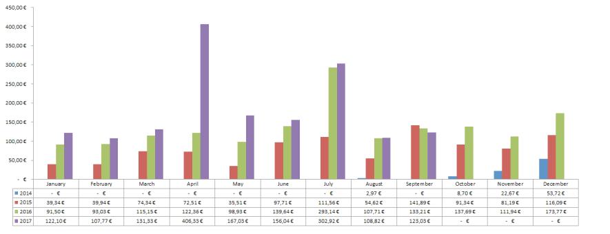 Dividenden Chart Übersicht September 2017 - Cashflow durch Dividenden