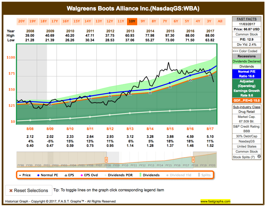 Watchlist November 2017 - Fastgraphs Chart Walgreens Boots Alliance