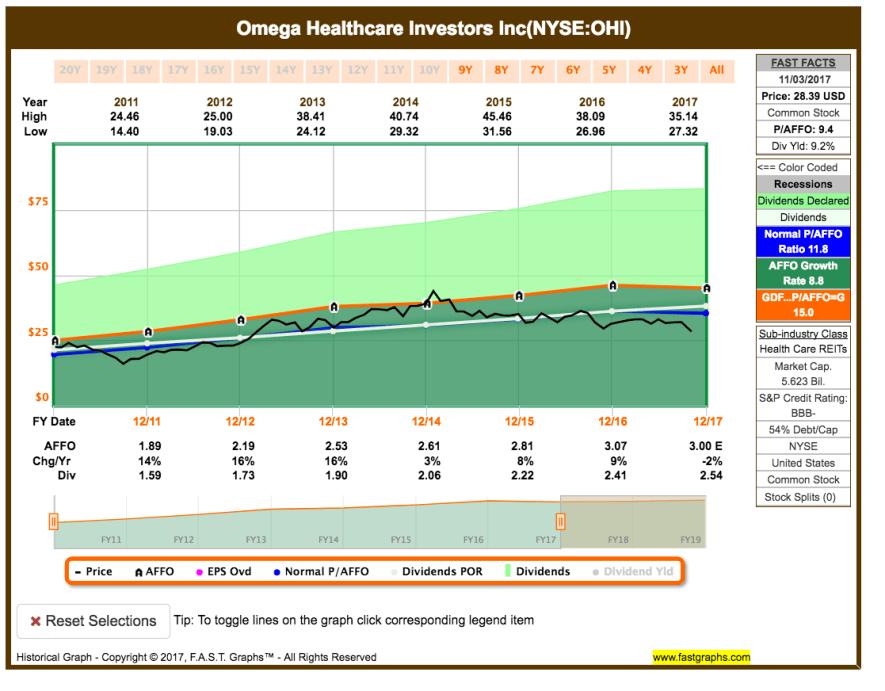 Watchlist November 2017 - Fastgrpahs Chart Omega Healthcare Investors
