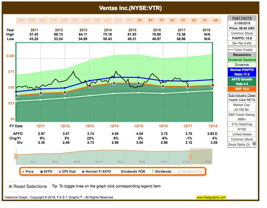 Fastgraphs Chart VTR - 9.1.2018 - Watchlist