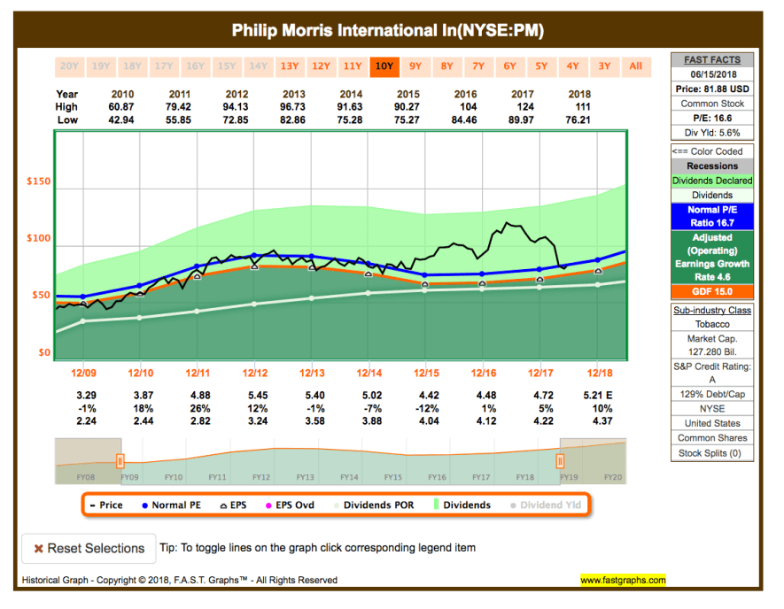 Fastgraphs Chart PM - 17.06.2018 - Kauf von Philip Morris International