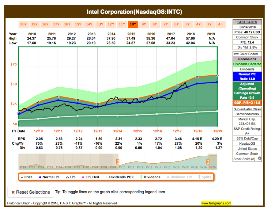 Watchlist im August - Fastgraphs Chart INTC