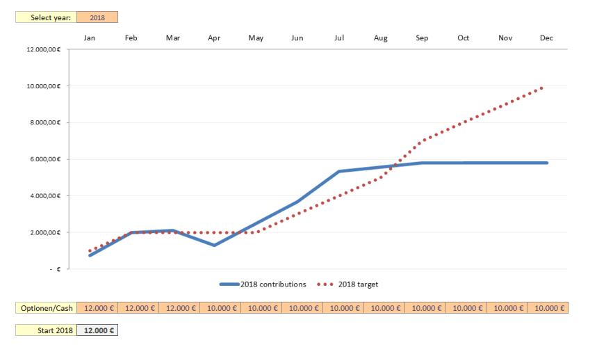 Zielsetzung neues Kapital 2018 - Dividendenaktiendepot