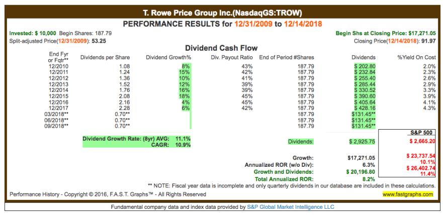 Fastgraphs CAGR TROW - 17.12.2018 - Kauf von T. Rowe Price Group