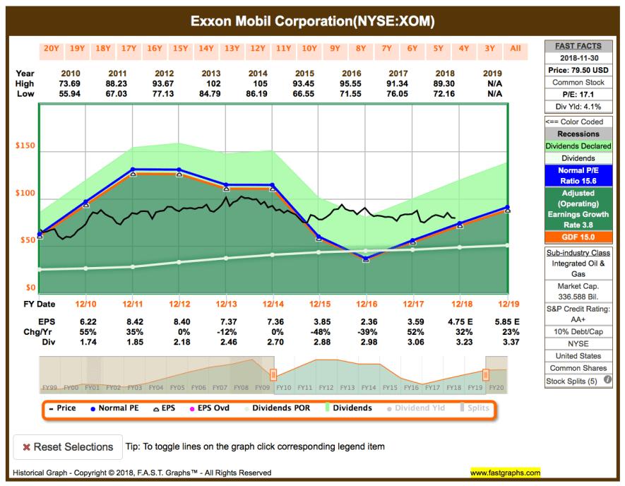 Fastgraphs Chart XOM - 28.11.2018 - Kauf von Exxon Mobil