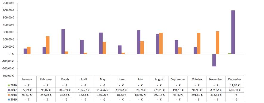 Optionsdepot & Einkommen durch den Optionshandel - Geschlossene Optionen Chart 2018