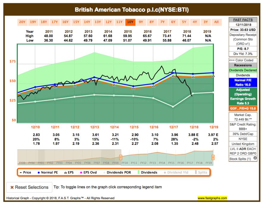 Watchlist im Dezember - Fastgraphs Chart BTI