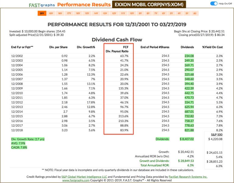 Was ist eine Dividende - FCF vs. Payout Ratio XOM