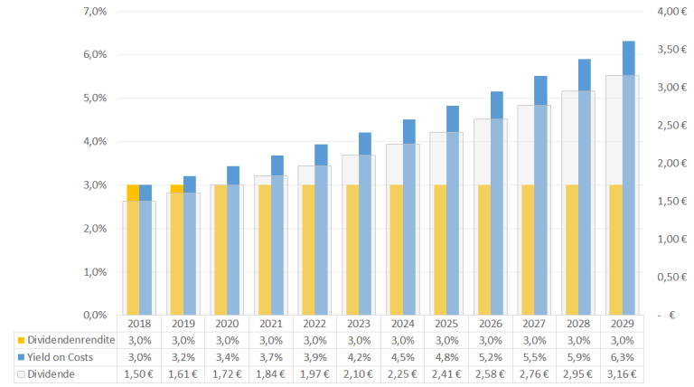 Was ist eine Dividende - Yield vs. Yield on Costs