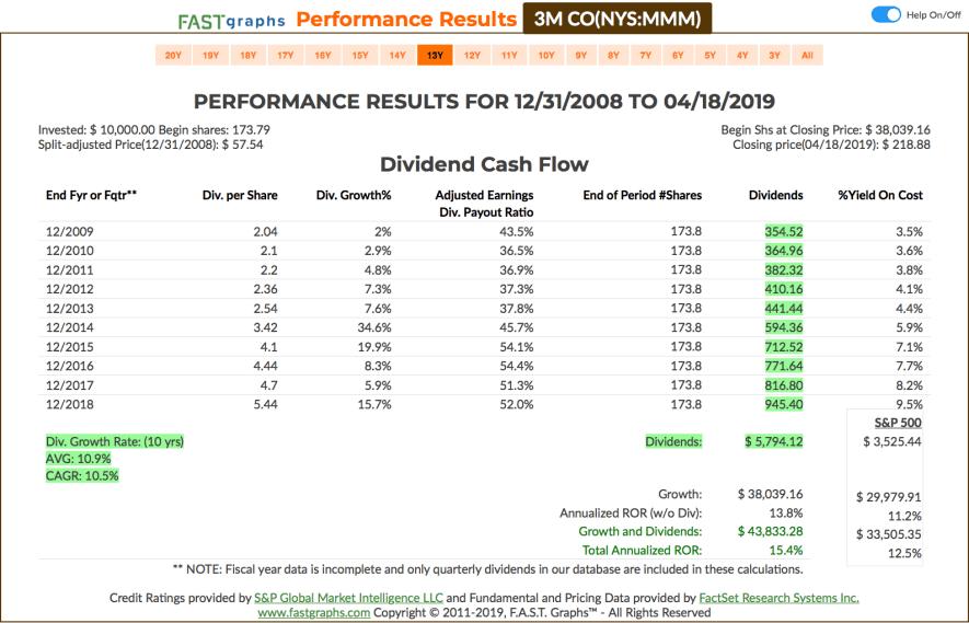 Fastgraphs CAGR MMM - 18.04.2019 - Kauf von 3M Company