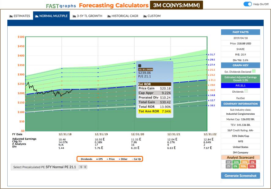 Fastgraphs Estimates MMM - 18.04.2019 - Kauf von 3M Company