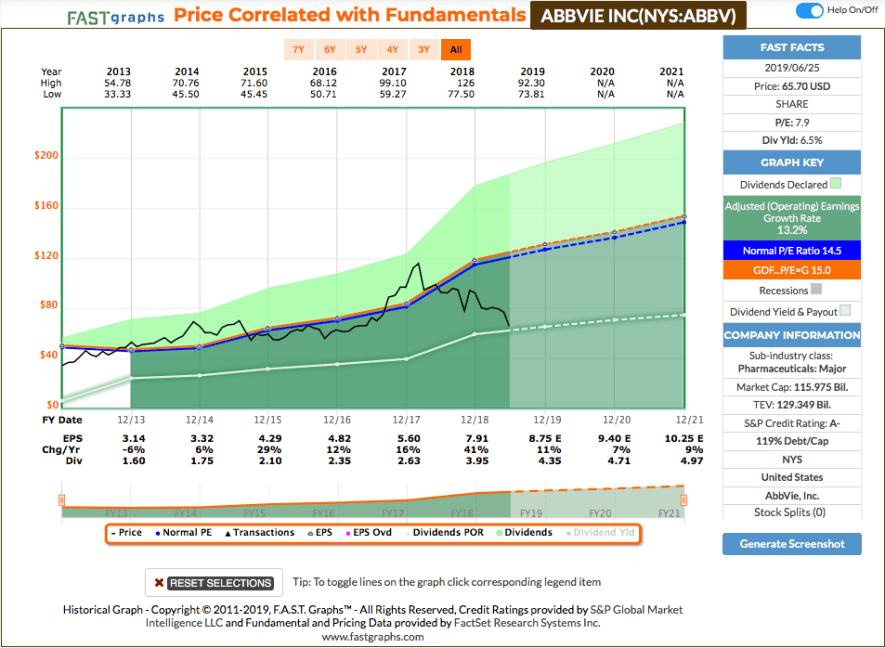 Fastgraphs Chart ABBV - 26.06.2019 - Kauf von AbbVie
