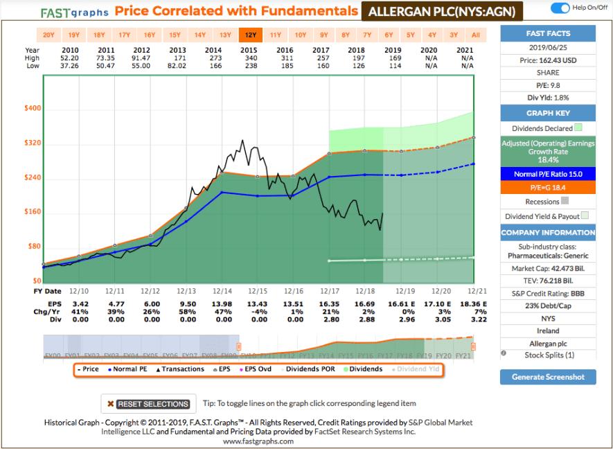 Fastgraphs Chart Allergan - 26.06.2019 - Kauf von AbbVie