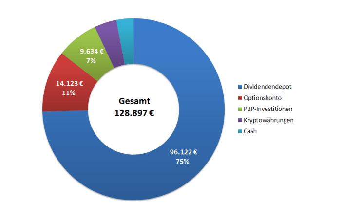 Passives Einkommen mit P2P - Gesamtportfolio Übersicht 2019 v2