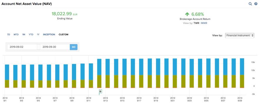 Optionsdepot & Einkommen durch den Optionshandel - September 2019