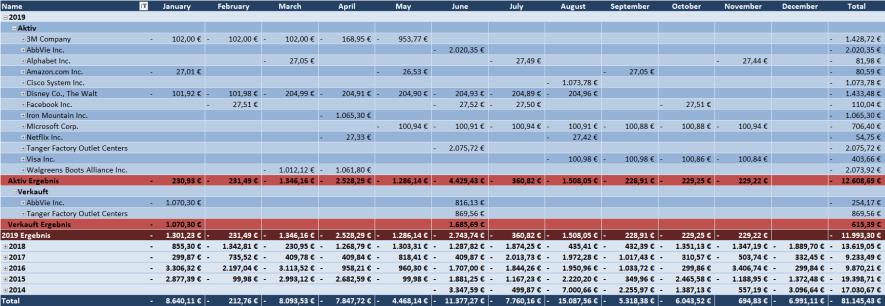 Käufe und Verkäufe Übersicht 2019 - Passives Einkommen mit Dividenden