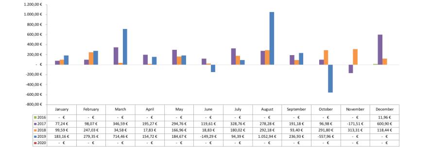 Optionsdepot & Einkommen durch den Optionshandel - Geschlossene Optionen Chart 2019