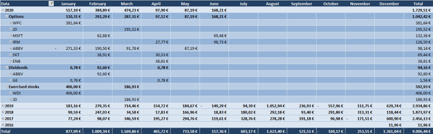 Optionsdepot & Einkommen durch den Optionshandel - Alle Optionen Tabelle 2020
